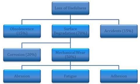 loss of usefulness